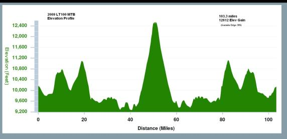 Leadville-Trail-100-MTB-Course-Profile